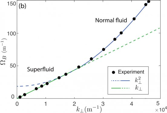 Dispersion relation of small amplitude density waves propagating on top of a photon fluid